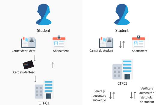 Propunem îmbunătățirea regulamentului de acordare a subvențiilor CTPCJ pentru studenți