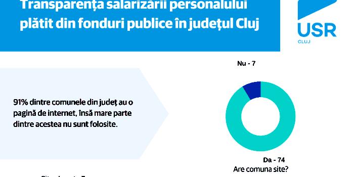 Analiza transparenței salarizării în autoritățile publice din jud. Cluj